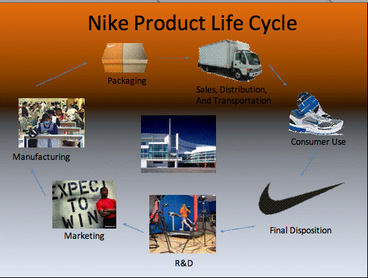 nike product development case study The promise and perils of globalization: the case of nike through a case study of nike, inc - a company that has come to symbolize both the benefits and the risks nike has broadened its product range whereas in 1980.